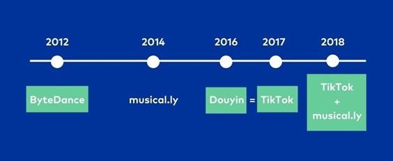 Timeline TikTok